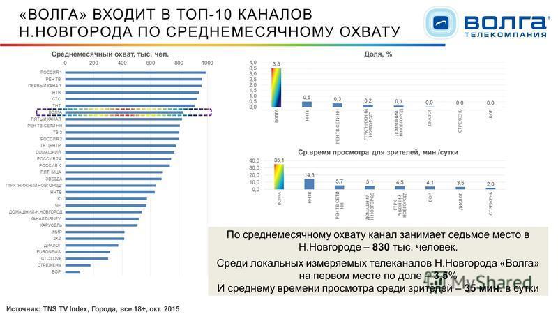 «ВОЛГА» ВХОДИТ В ТОП-10 КАНАЛОВ Н.НОВГОРОДА ПО СРЕДНЕМЕСЯЧНОМУ ОХВАТУ По среднемесячному охвату канал занимает седьмое место в Н.Новгороде – 830 тыс. человек. Среди локальных измеряемых телеканалов Н.Новгорода «Волга» на первом месте по доле – 3,5% И