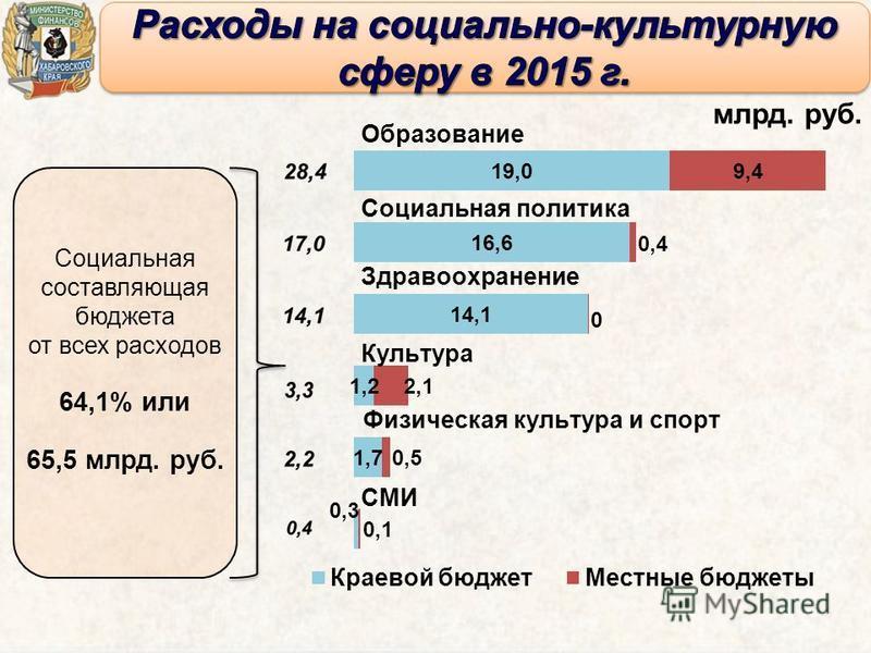 Социальная составляющая бюджета от всех расходов 64,1% или 65,5 млрд. руб.