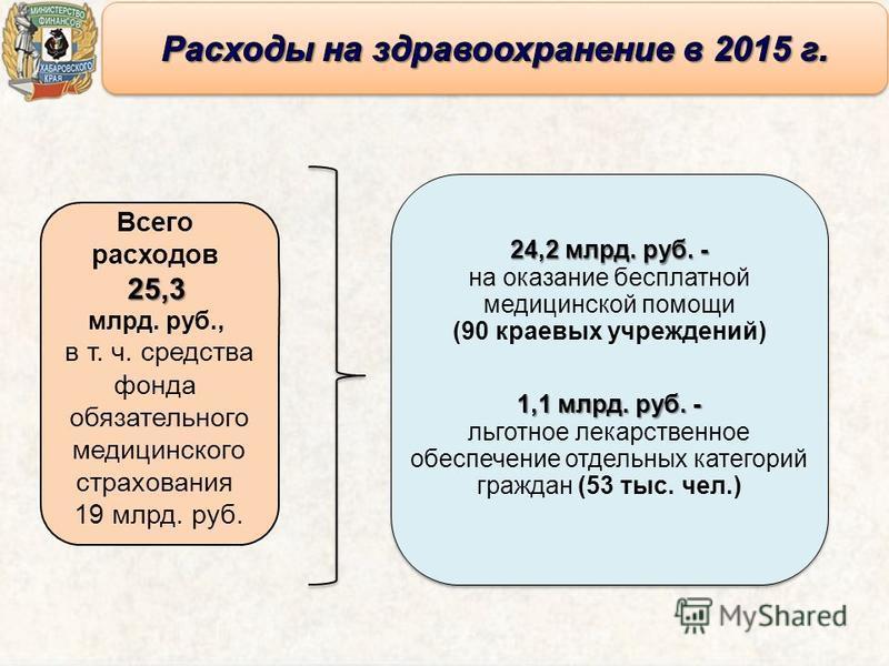 Всего расходов 25,3 млрд. руб., в т. ч. средства фонда обязательного медицинского страхования 19 млрд. руб. 1,1 млрд. руб.- 1,1 млрд. руб. - льготное лекарственное обеспечение отдельных категорий граждан (53 тыс. чел.) 24,2 млрд. руб. - на оказание б
