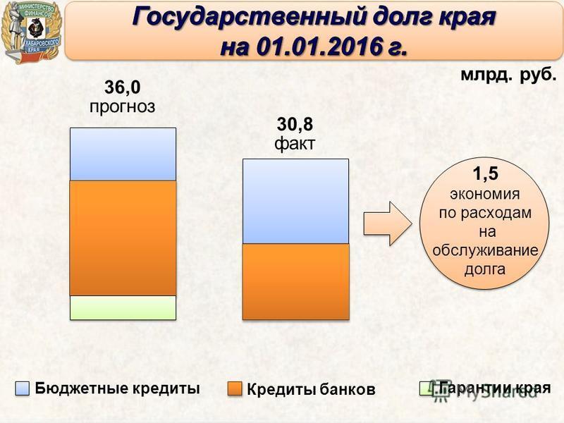 млрд. руб. Бюджетные кредиты Кредиты банков Гарантии края 1,5 экономия по расходам на обслуживание долга 36,0 прогноз 30,8 факт