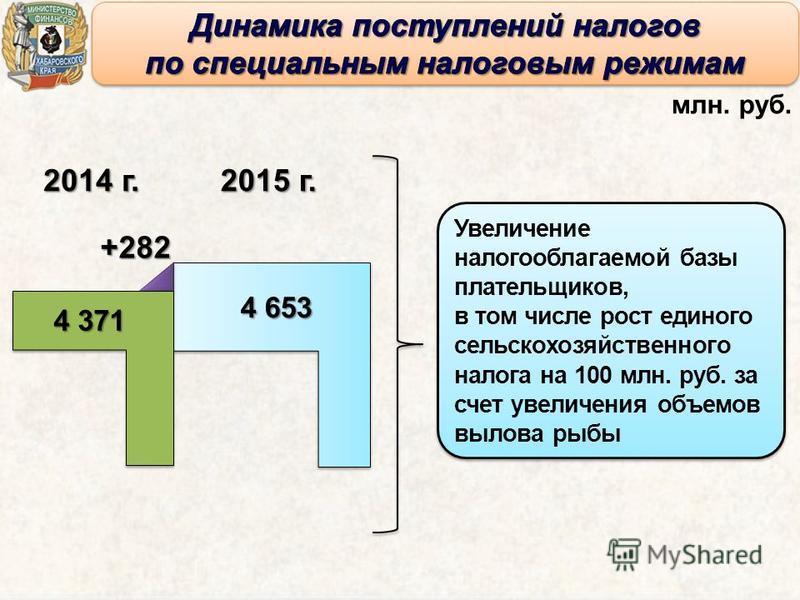 2014 г. 2015 г. 4 371 4 653 млн. руб. Увеличение налогооблагаемой базы плательщиков, в том числе рост единого сельскохозяйственного налога на 100 млн. руб. за счет увеличения объемов вылова рыбы Увеличение налогооблагаемой базы плательщиков, в том чи