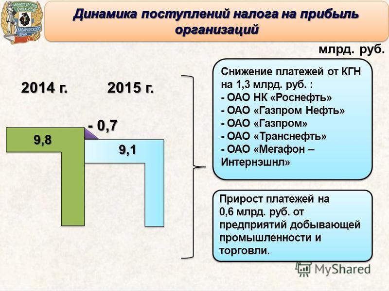 2014 г. 2015 г. 9,8 9,1 млрд. руб. Снижение платежей от КГН на 1,3 млрд. руб. : - ОАО НК «Роснефть» - ОАО «Газпром Нефть» - ОАО «Газпром» - ОАО «Транснефть» - ОАО «Мегафон – Интернэшнл» Снижение платежей от КГН на 1,3 млрд. руб. : - ОАО НК «Роснефть»