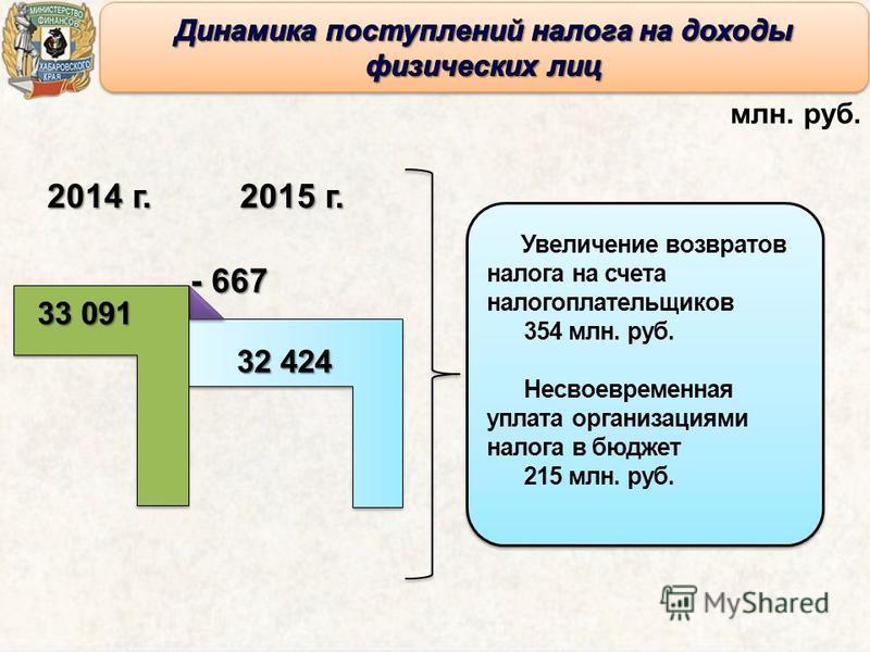 2014 г. 2015 г. 33 091 32 424 млн. руб. Увеличение возвратов налога на счета налогоплательщиков 354 млн. руб. Несвоевременная уплата организациями налога в бюджет 215 млн. руб. Увеличение возвратов налога на счета налогоплательщиков 354 млн. руб. Нес
