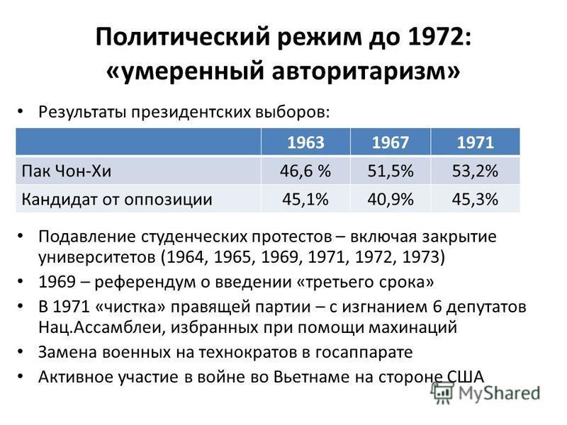 Политический режим до 1972: «умеренный авторитаризм» Результаты президентских выборов: Подавление студенческих протестов – включая закрытие университетов (1964, 1965, 1969, 1971, 1972, 1973) 1969 – референдум о введении «третьего срока» В 1971 «чистк