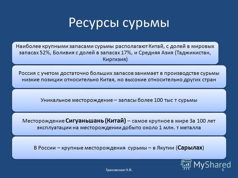 Ресурсы сурьмы Наиболее крупными запасами сурьмы располагают Китай, с долей в мировых запасах 52%, Боливия с долей в запасах 17%, и Средняя Азия (Таджикистан, Киргизия) Россия с учетом достаточно больших запасов занимает в производстве сурьмы низкие