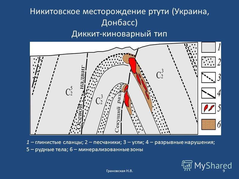Никитовское месторождение ртути (Украина, Донбасс) Диккит-киноварный тип Грановская Н.В.9 1 – глинистые сланцы; 2 – песчаники; 3 – угли; 4 – разрывные нарушения; 5 – рудные тела; 6 – минерализованные зоны