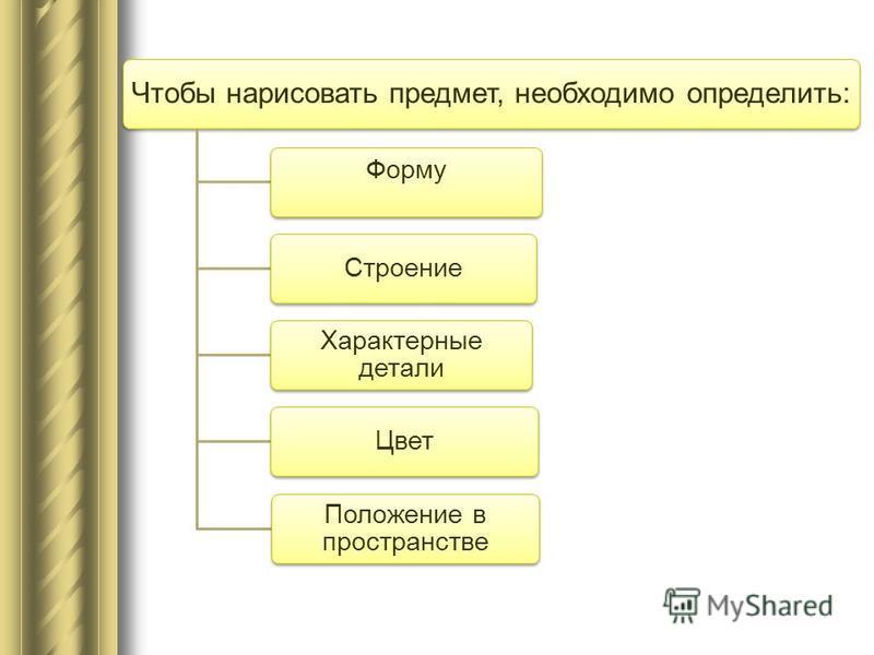 Чтобы нарисовать предмет, необходимо определить: Форму Строение Характерные детали Цвет Положение в пространстве