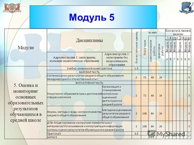 Модуль 5 Модули Дисциплины Кол-во зачетных единиц Всего часов из них: Кол-во ауд. часов в неделю самостоятельная работа аудиторная работа 1-й курс 2-й курс Модуль 6Модуль 1Модуль 2Модуль 3Модуль 4Модуль 5 Адресная групппа 1: магистранты, имеющие педа
