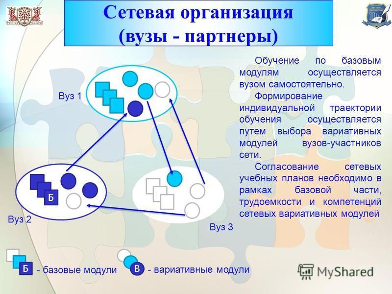 Б В Вуз 1 Вуз 2 Вуз 3 Б - базовые модули В - вариативные модули Обучение по базовым модулям осуществляется вузом самостоятельно. Формирование индивидуальной траектории обучения осуществляется путем выбора вариативных модулей вузов-участников сети. Со