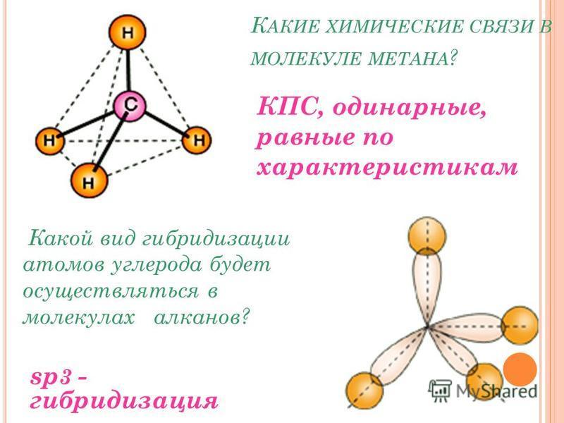 К АКИЕ ХИМИЧЕСКИЕ СВЯЗИ В МОЛЕКУЛЕ МЕТАНА ? Какой вид гибридизации атомов углерода будет осуществляться в молекулах алканов? КПС, одинарные, равные по характеристикам sp 3 - гибридизация