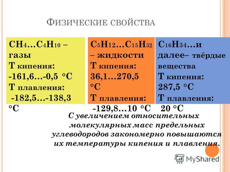 Ф ИЗИЧЕСКИЕ СВОЙСТВА С увеличением относительных молекулярных масс предельных углеводородов закономерно повышаются их температуры кипения и плавления. СН 4 …C 4 Н 10 – газы T кипения : -161,6…-0,5 °C T плавления : -182,5…-138,3 °C С 16 Н 34 …и далее–