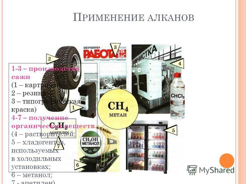 1-3 – производство сажи (1 – картриджи; 2 – резина; 3 – типографическая краска) 4-7 – получение органических веществ (4 – растворителей; 5 – хладагентов, используемых в холодильных установках; 6 – метанол; 7 - ацетилен)