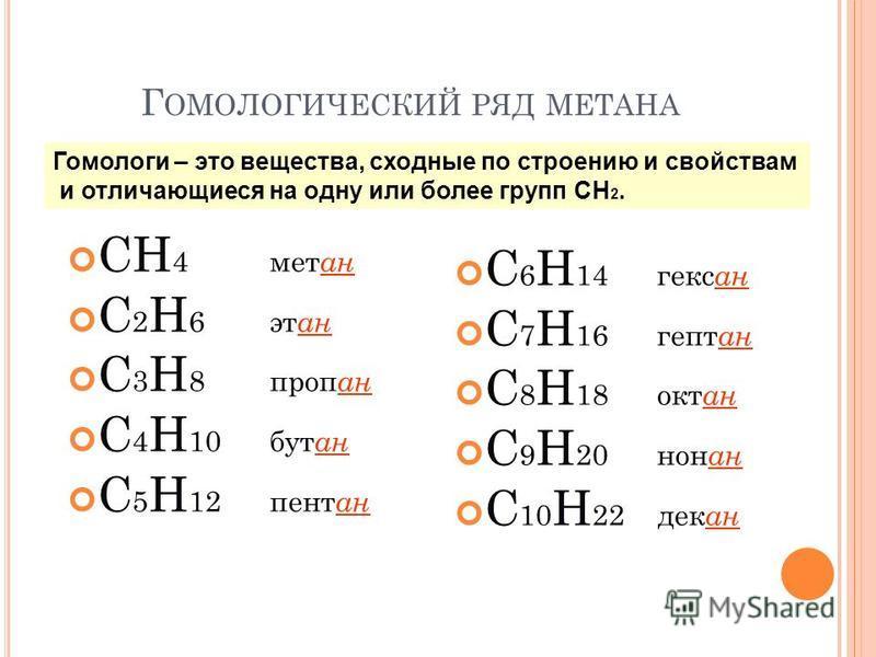 Г ОМОЛОГИЧЕСКИЙ РЯД МЕТАНА СН 4 мет ан С 2 H 6 эт ан C 3 H 8 пропан C 4 H 10 бут ан C 5 H 12 пентан C 6 H 14 гексан C 7 H 16 гептан C 8 H 18 окт ан C 9 H 20 нон ан C 10 H 22 дек ан Гомологи – это вещества, сходные по строению и свойствам и отличающие