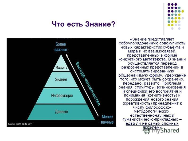 Что есть Знание? «Знание представляет собой упорядоченную совокупность новых характеристик субъекта и мира и их взаимосвязей, представленных в форме конкретного метатекста. В знании осуществляется перевод разрозненных представлений в систематизирован