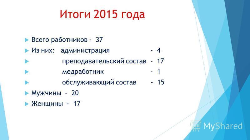 Итоги 2015 года Всего работников - 37 Из них: администрация - 4 преподавательский состав - 17 медработник - 1 обслуживающий состав - 15 Мужчины - 20 Женщины - 17