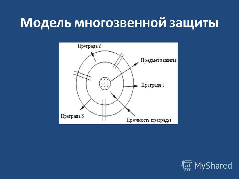 Модель многозвенной защиты