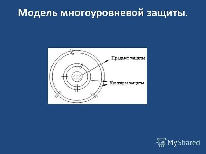 Модель многоуровневой защиты.