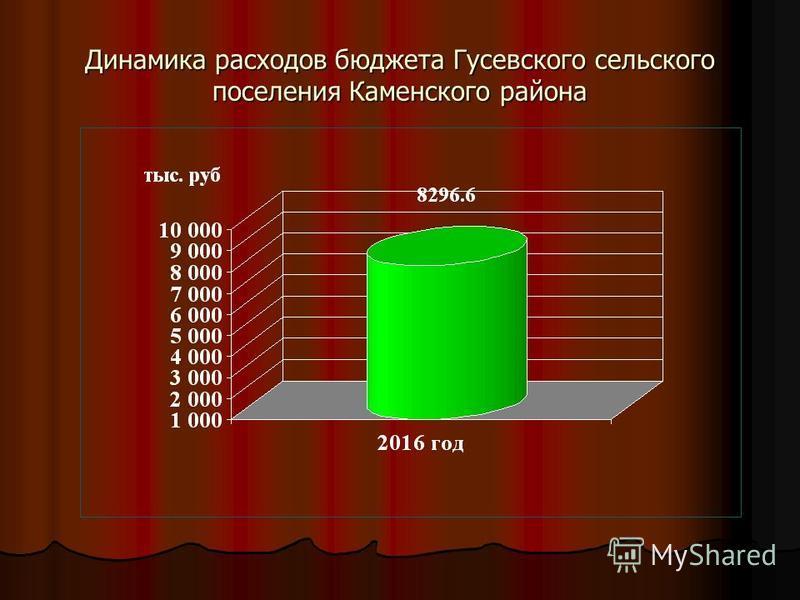 Динамика расходов бюджета Гусевского сельского поселения Каменского района