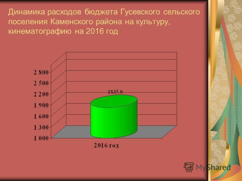 Динамика расходов бюджета Гусевского сельского поселения Каменского района на культуру, кинематографию на 2016 год