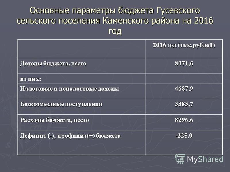 Основные параметры бюджета Гусевского сельского поселения Каменского района на 2016 год 2016 год (тыс.рублей) Доходы бюджета, всего 8071,6 из них: Налоговые и неналоговые доходы 4687,9 Безвозмездные поступления 3383,7 Расходы бюджета, всего 8296,6 Де