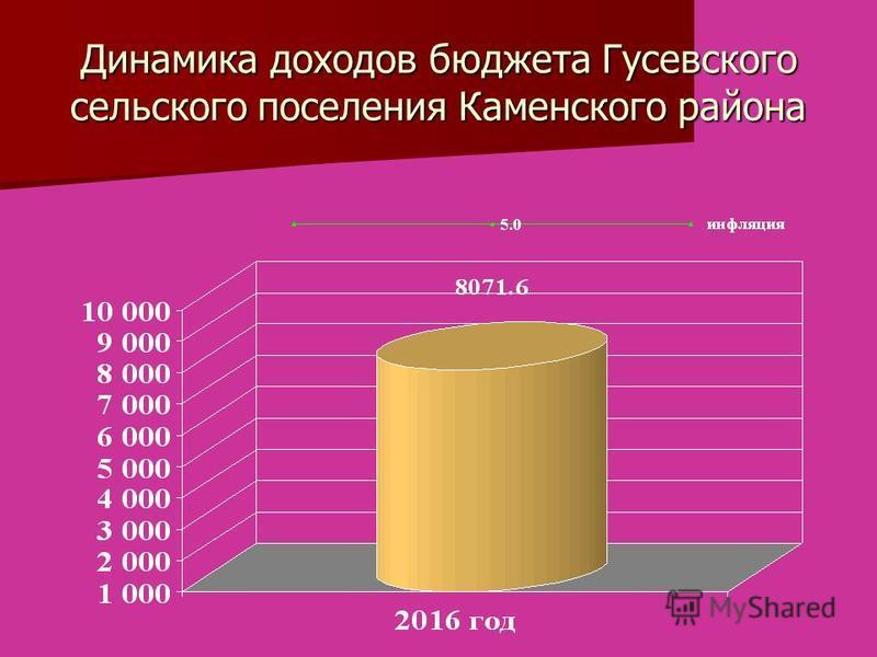 Динамика доходов бюджета Гусевского сельского поселения Каменского района