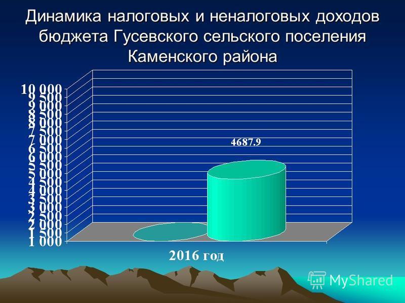 Динамика налоговых и неналоговых доходов бюджета Гусевского сельского поселения Каменского района