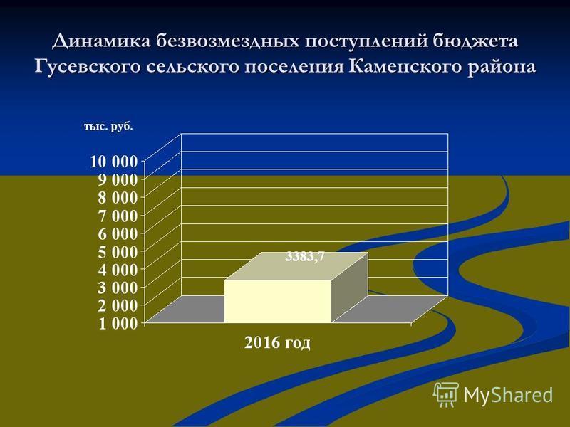 Динамика безвозмездных поступлений бюджета Гусевского сельского поселения Каменского района 3383,7