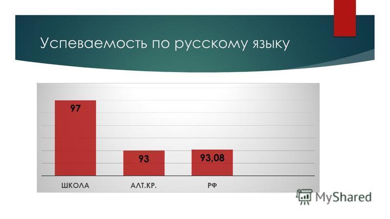 Успеваемость по русскому языку