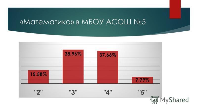 «Математика» в МБОУ АСОШ 5