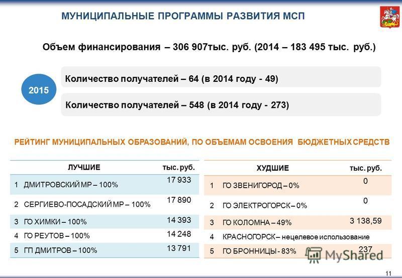 МУНИЦИПАЛЬНЫЕ ПРОГРАММЫ РАЗВИТИЯ МСП ЛУЧШИЕтыс. руб. 1ДМИТРОВСКИЙ МР – 100% 17 933 2СЕРГИЕВО-ПОСАДСКИЙ МР – 100% 17 890 3ГО ХИМКИ – 100% 14 393 4ГО РЕУТОВ – 100% 14 248 5ГП ДМИТРОВ – 100% 13 791 ХУДШИЕтыс. руб. 1ГО ЗВЕНИГОРОД – 0% 0 2ГО ЭЛЕКТРОГОРСК