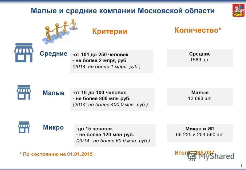 1 Критерии Количество* Итого: 285 037 Малые и средние компании Московской области Средние Малые Микро -от 101 до 250 человек - не более 2 млрд руб. (2014: не более 1 млрд. руб.) -от 16 до 100 человек - не более 800 млн руб. (2014: не более 400,0 млн.