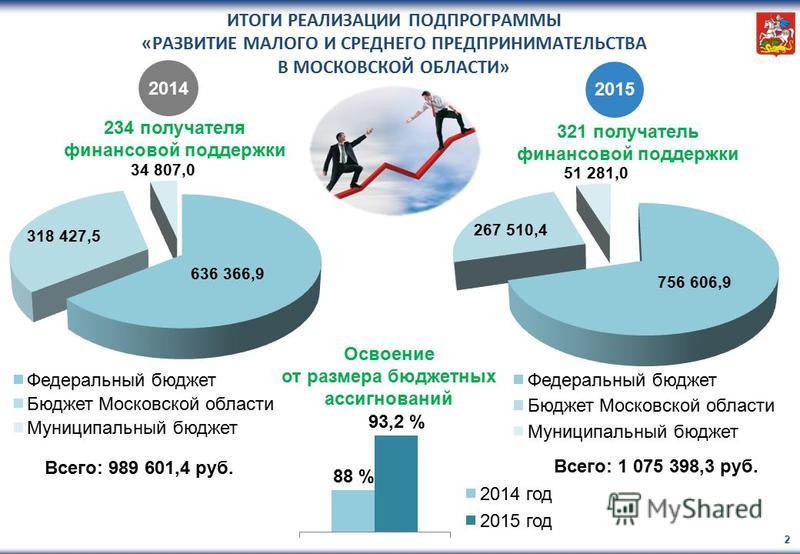 ИТОГИ РЕАЛИЗАЦИИ ПОДПРОГРАММЫ «РАЗВИТИЕ МАЛОГО И СРЕДНЕГО ПРЕДПРИНИМАТЕЛЬСТВА В МОСКОВСКОЙ ОБЛАСТИ» 2 Всего: 989 601,4 руб. Всего: 1 075 398,3 руб. 234 получателя финансовой поддержки 2014 2015 321 получатель финансовой поддержки Освоение от размера