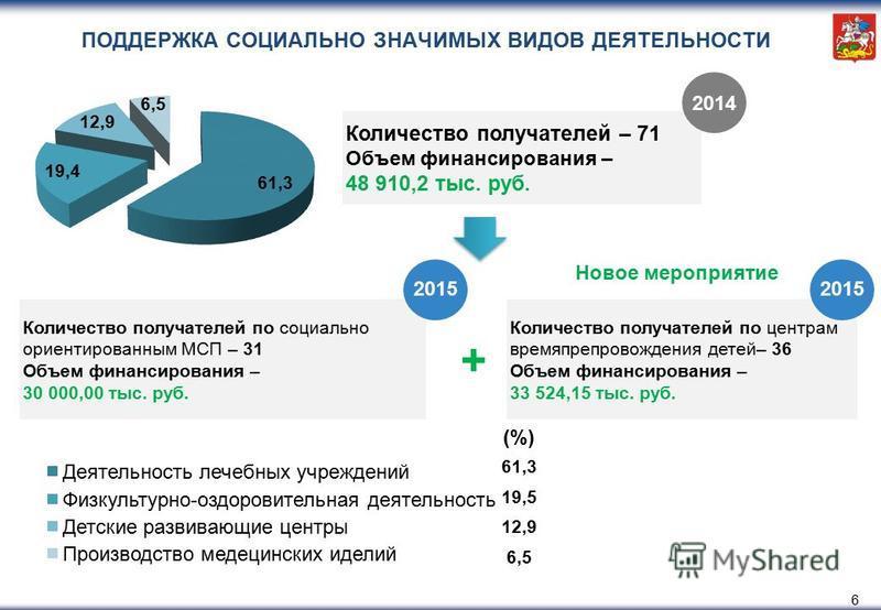6 Количество получателей по социально ориентированным МСП – 31 Объем финансирования – 30 000,00 тыс. руб. 61,3 19,5 12,9 6,5 (%) 2014 Количество получателей по центрам времяпрепровождения детей– 36 Объем финансирования – 33 524,15 тыс. руб. + 2015 Но