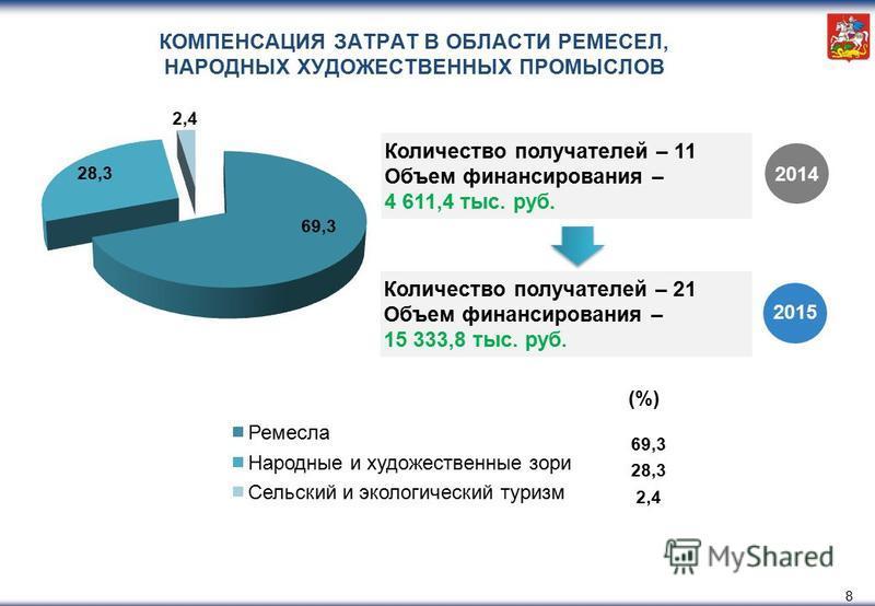 8 КОМПЕНСАЦИЯ ЗАТРАТ В ОБЛАСТИ РЕМЕСЕЛ, НАРОДНЫХ ХУДОЖЕСТВЕННЫХ ПРОМЫСЛОВ Количество получателей – 11 Объем финансирования – 4 611,4 тыс. руб. 2014 2015 (%) 69,3 28,3 2,4 Количество получателей – 21 Объем финансирования – 15 333,8 тыс. руб.