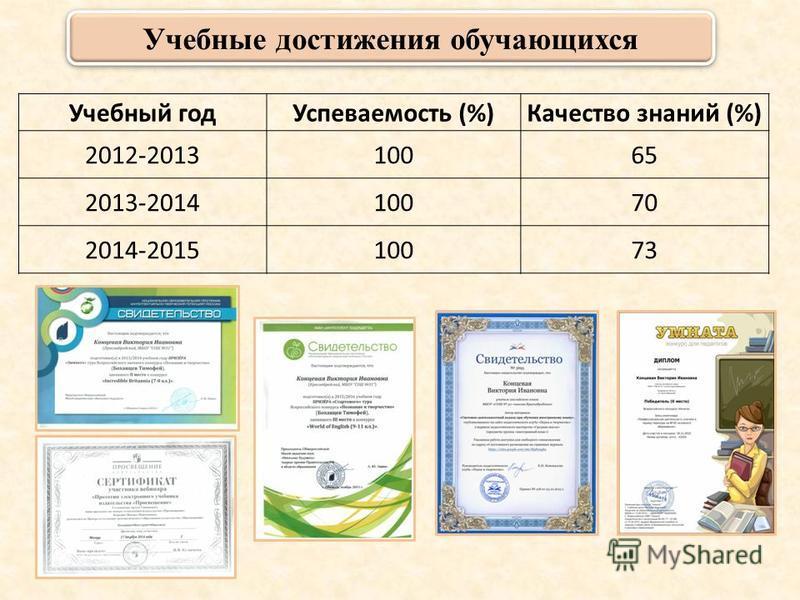 Учебный год Успеваемость (%)Качество знаний (%) 2012-201310065 2013-201410070 2014-201510073 Учебные достижения обучающихся