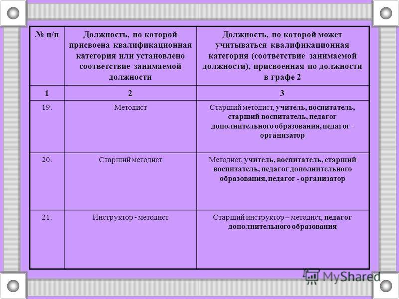 п/п Должность, по которой присвоена квалификационная категория или установлено соответствие занимаемой должности Должность, по которой может учитываться квалификационная категория (соответствие занимаемой должности), присвоенная по должности в графе
