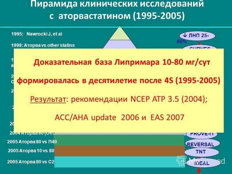 Пирамида клинических исследований с аторвастатином (1995-2005) 4S AVERT ЛНП 25- 60% Raal F et al MIRACL CURVES ASCOT-LLA 1995: Nawrocki J, et al 1998: Аторва vs other statins 1999: Аторва 80 vs ангиопластика 2000 Аторва 80-160 мг СГЛП 2001 Аторва 80