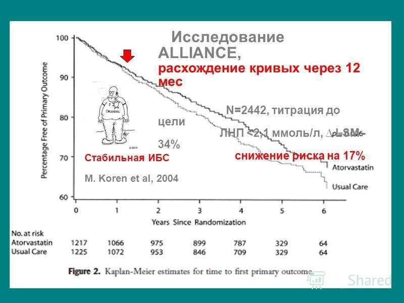 Исследование ALLIANCE, расхождение кривых через 12 мес N=2442, титрация до цели ЛНП <2,1 ммоль/л, LSM - 34% снижение риска на 17% Стабильная ИБС M. Koren et al, 2004