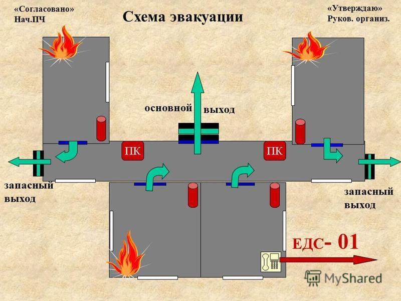 ЕДС - 01 основной выход запасный выход Схема эвакуации «Согласовано» Нач.ПЧ «Утверждаю» Руков. организм. ПК