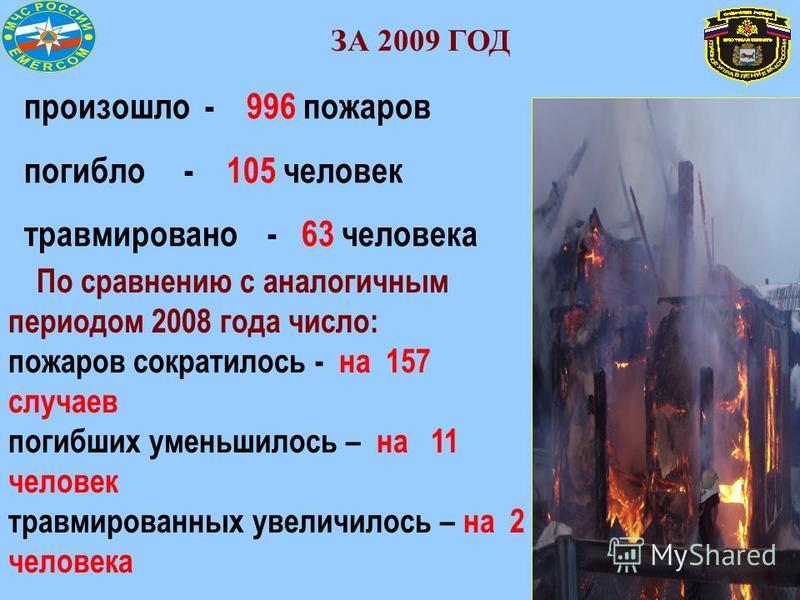 произошло - 996 пожаров погибло - 105 человек травмировано - 63 человека По сравнению с аналогичным периодом 2008 года число: пожаров сократилось - на 157 случаев погибших уменьшилось – на 11 человек травмированных увеличилось – на 2 человека ЗА 2009