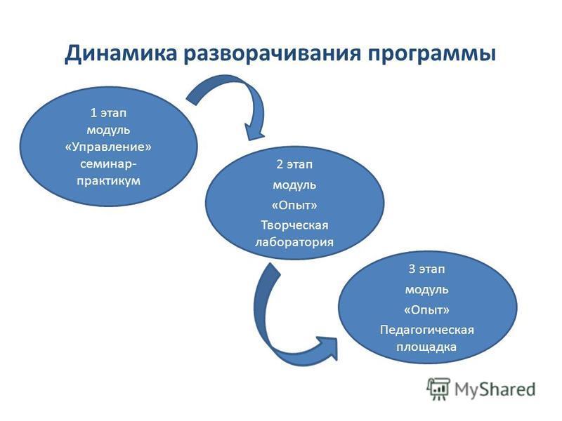 Динамика разворачивания программы 1 этап модуль «Управление» семинар- практикум 2 этап модуль «Опыт» Творческая лаборатория 3 этап модуль «Опыт» Педагогическая площадка