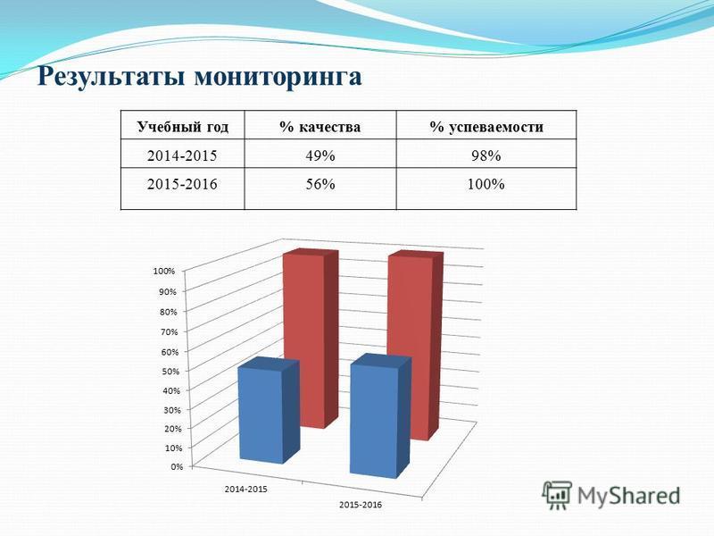 Результаты мониторинга Учебный год% качества% успеваемости 2014-201549%98% 2015-201656%100%