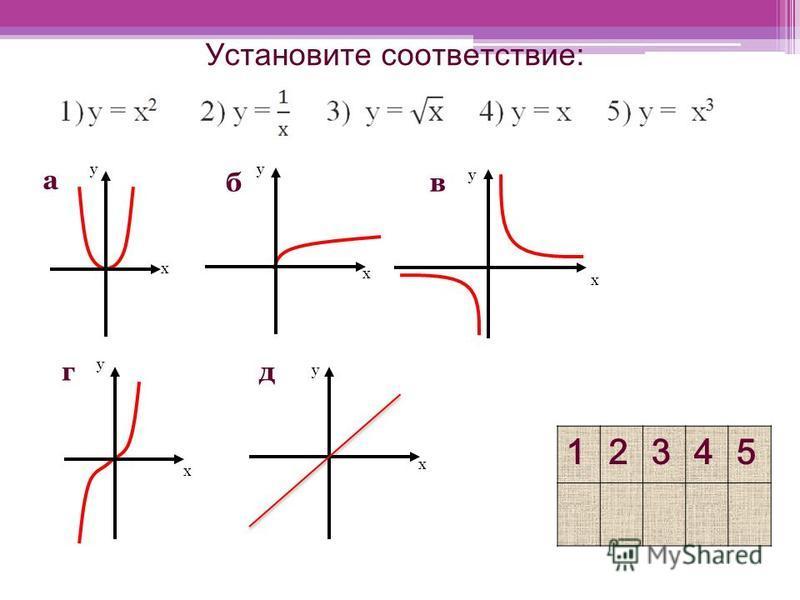 Установите соответствие: 12345 у х б у х д а у х х г у у в х