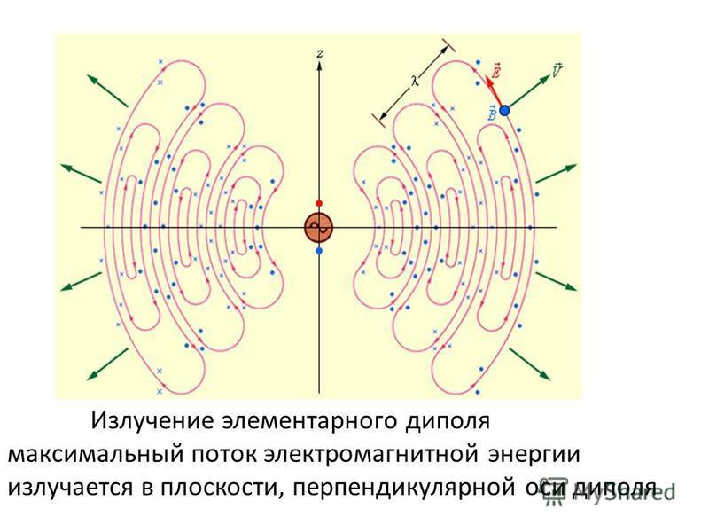 Излучение элементарного диполя максимальный поток электромагнитной энергии излучается в плоскости, перпендикулярной оси диполя