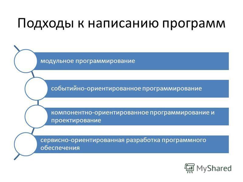 Подходы к написанию программ модульное программирование событийно-ориентированное программирование компонентно-ориентированное программирование и проектирование сервисно-ориентированная разработка программного обеспечения
