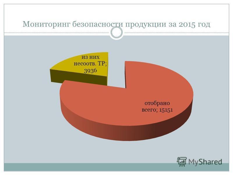 Мониторинг безопасности продукции за 2015 год