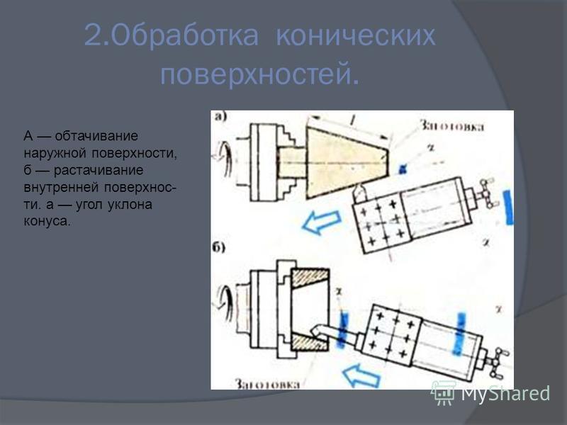 2. Обработка конических поверхностей. А обтачивание наружной поверхности, б растачивание внутренней поверхнос ти. а угол уклона конуса.