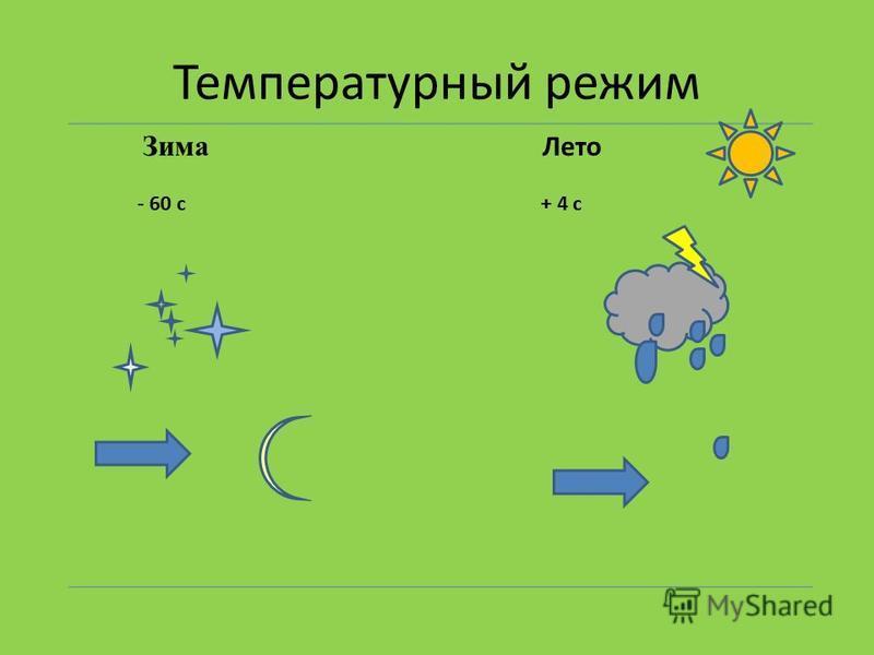 Температурный режим Зима Лето - 60 с + 4 с