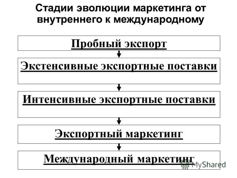 Стадии эволюции маркетинга от внутреннего к международному Пробный экспорт Экстенсивные экспортные поставки Интенсивные экспортные поставки Экспортный маркетинг Международный маркетинг
