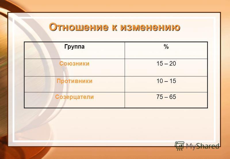 Отношение к изменению Группа% Союзники 15 – 20 Противники 10 – 15 Созерцатели 75 – 65
